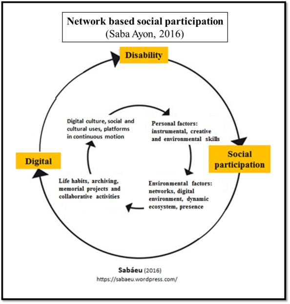 Network based social participation